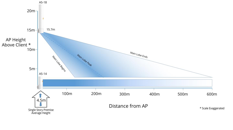 A5-Mounting-Height.jpg#asset:130
